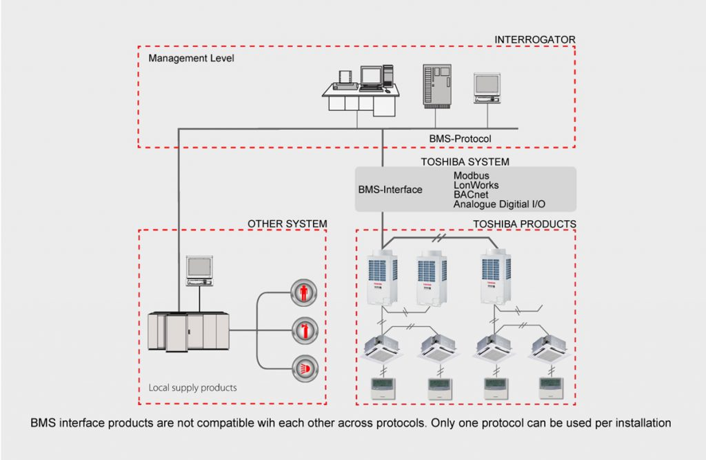 bms network wiring diagram wire center u2022 rh pullupngo co