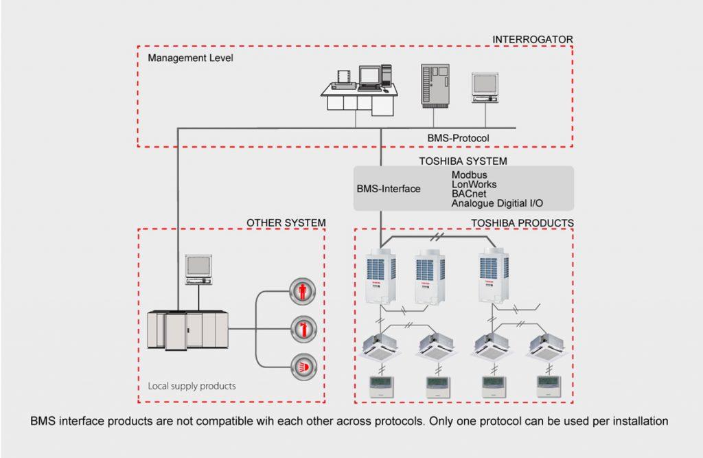 Toshiba Vrf Wiring Diagram Wiring Diagrams Sapp